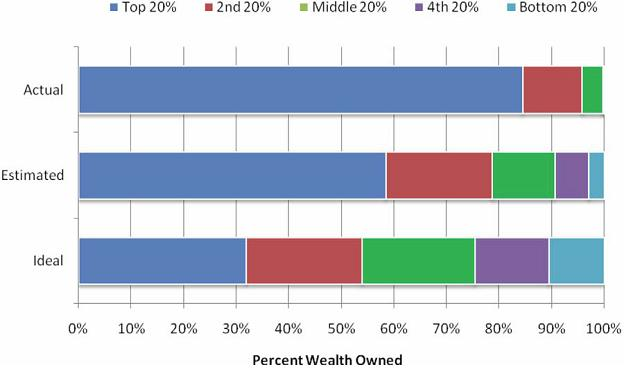 an analysis of the unequal income distribution in the usa